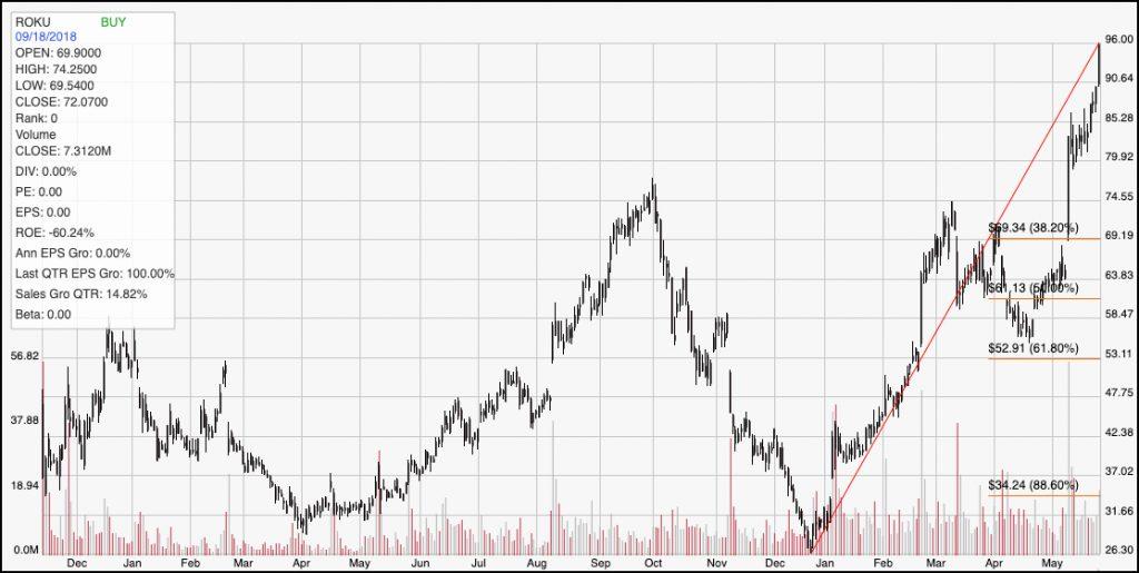 Can ROKU go higher? – TradersPro