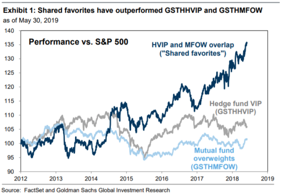 This Goldman Portfolio Is Crushing The Rest Of The Market