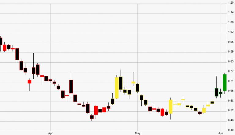 NAKD WAVE 5 for NASDAQ:NAKD by GJMRealEstate — TradingView